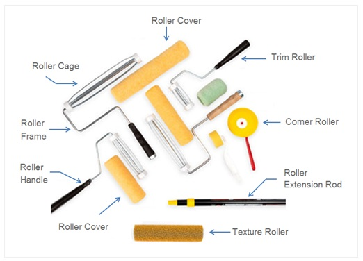 Components Of Roller Brush