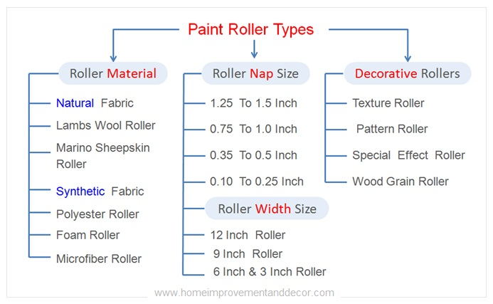 Paint Roller Types