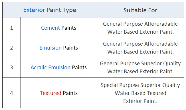 Types Of Exterior Wall Paints