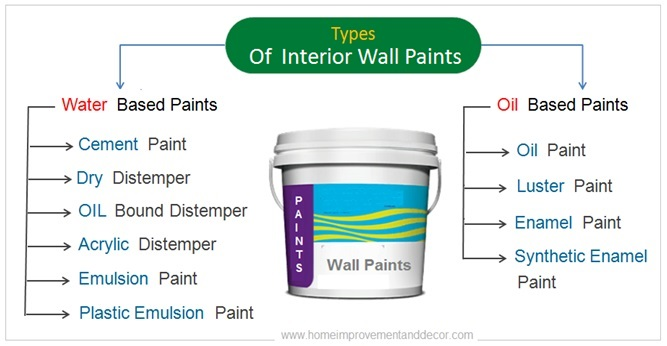 Types Of Interior Paints