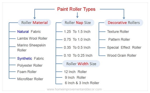 Types Of Paint Roller Brushes