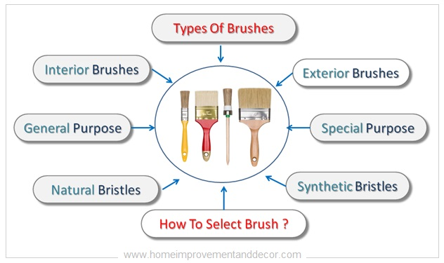 Types Of Wall Paint Brushes