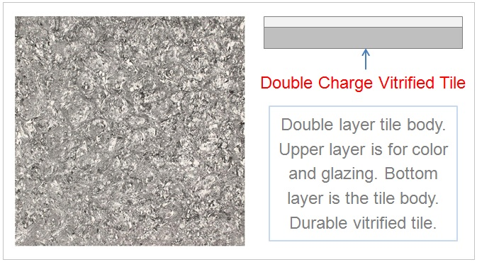 Advantages Of Double Charge Vitrified Tiles ,Types Of Vitrified Tiles