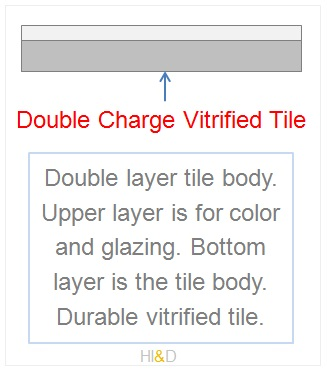 Double Charge Vitrified Tile Structure