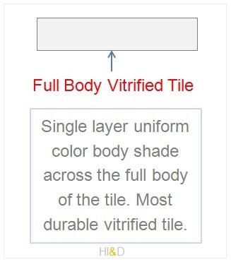 Full Body Vitrified Tile Structure