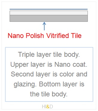 Nano Polish Vitrified Tile Structure