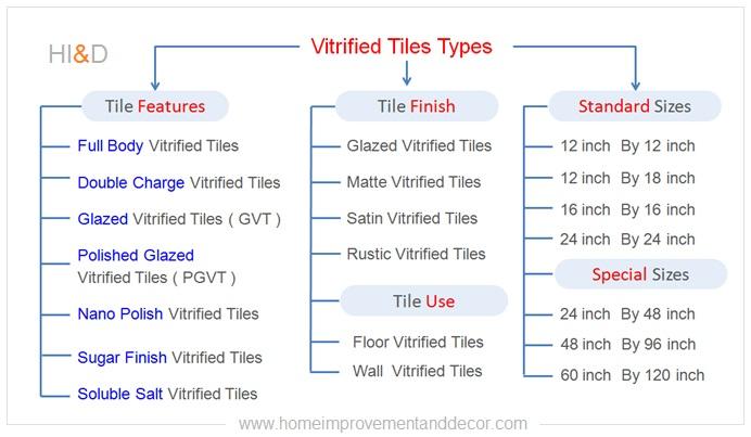 Types Of Vitrified Tiles