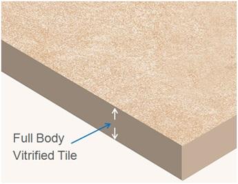 What Is Full Body Vitrified Tile
