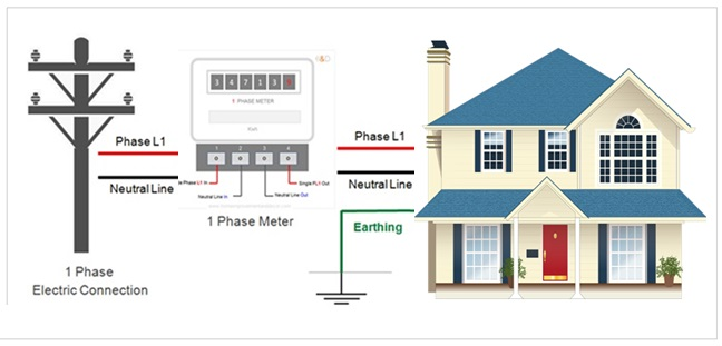 Electrical Connection Types For Houses