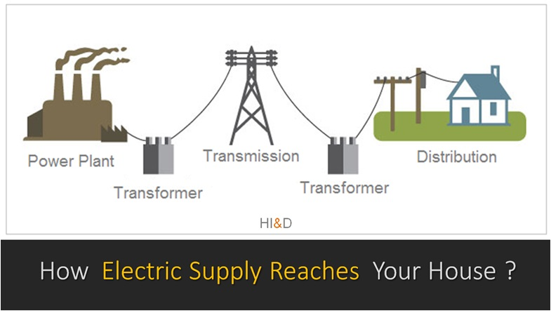 How Electricity Reaches Your House