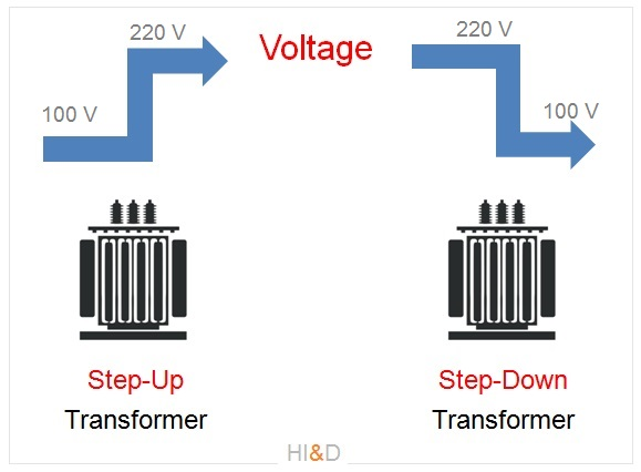 Step Up And Step Down Electrical Transformers