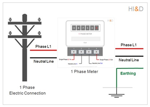 Type Of Electricity Connection Single Phase, Types Of Electricity Connections