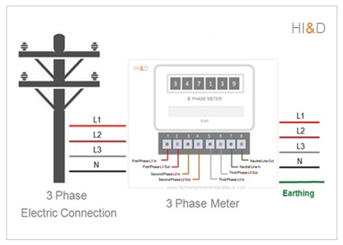 Type Of Electricity Connection Three Phase