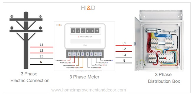 What Is Three Phase Connection