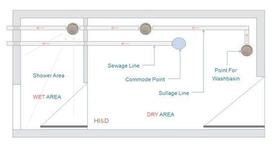 Bathroom Drainage System Layout